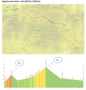 Strecke und Profil Etappe 6
